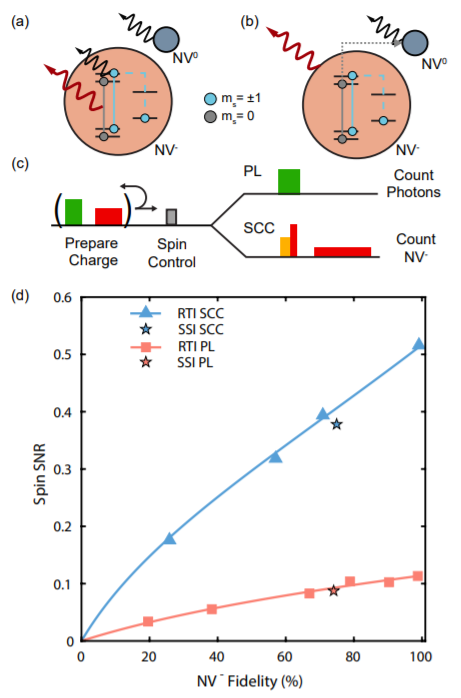 Real-Time Charge Initialization of Diamond Nitrogen-Vacancy Centers for Enhanced Spin Readout